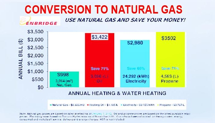 conversion_to_natural_gas